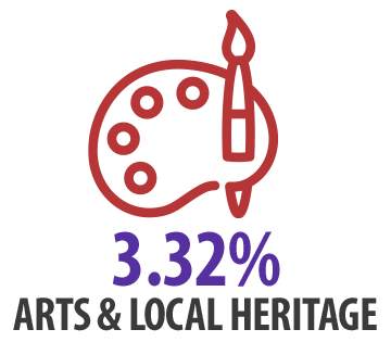 Arts & Local Heritage