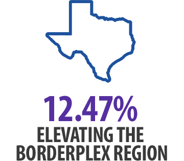 Elevating the Borderplex Region